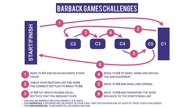 Barback Games challenge run down rules