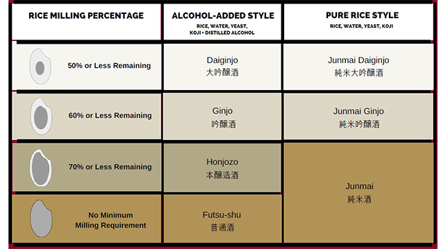 Rice milling classification for sake